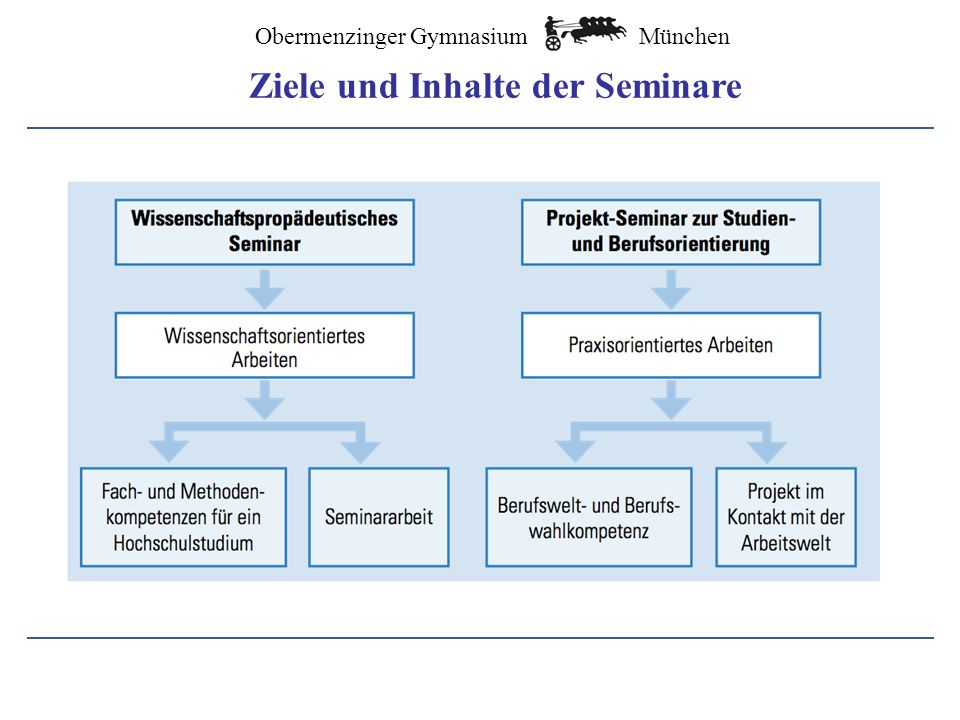 Ziele und Inhalte der Seminare
