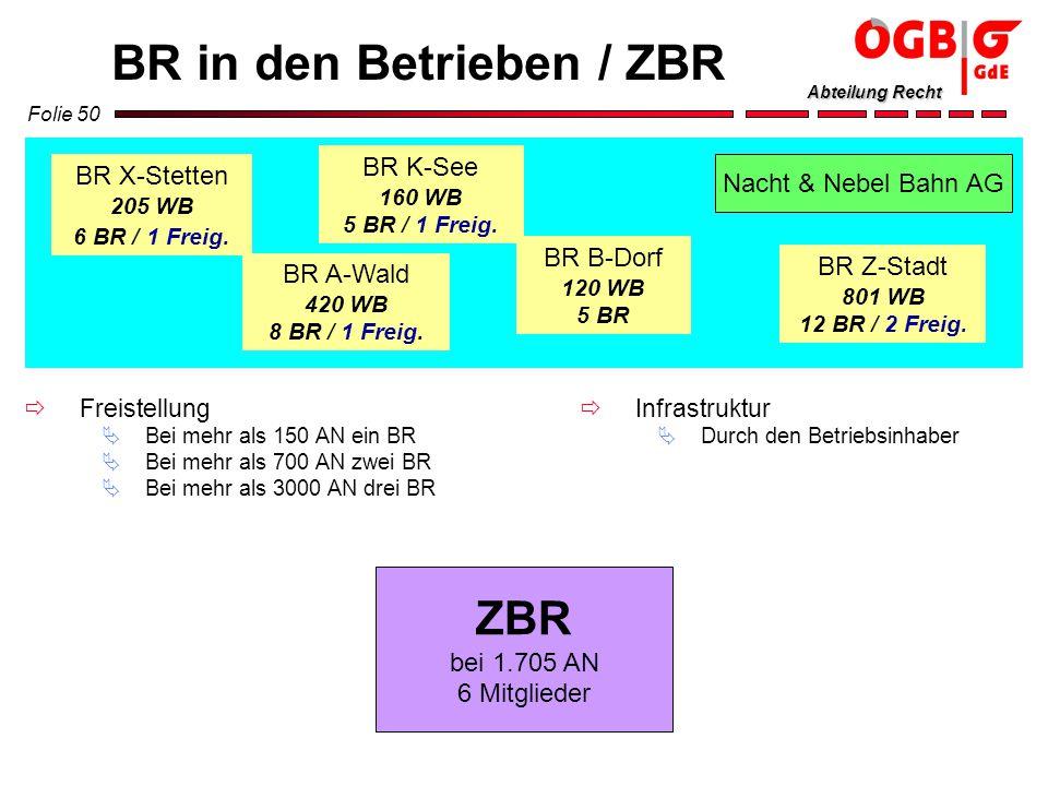 BR in den Betrieben / ZBR