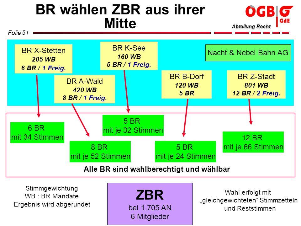 BR wählen ZBR aus ihrer Mitte