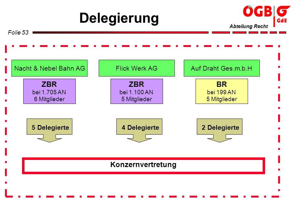 Delegierung ZBR bei 1.705 AN ZBR bei 1.100 AN BR bei 199 AN