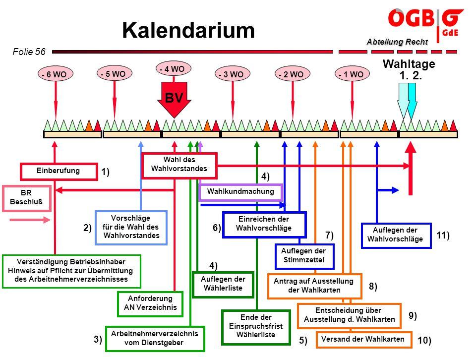 Kalendarium BV Wahltage 1. 2. 1) 2) 3) 4) 6) 5) 7) 11) 8) 9) 10)