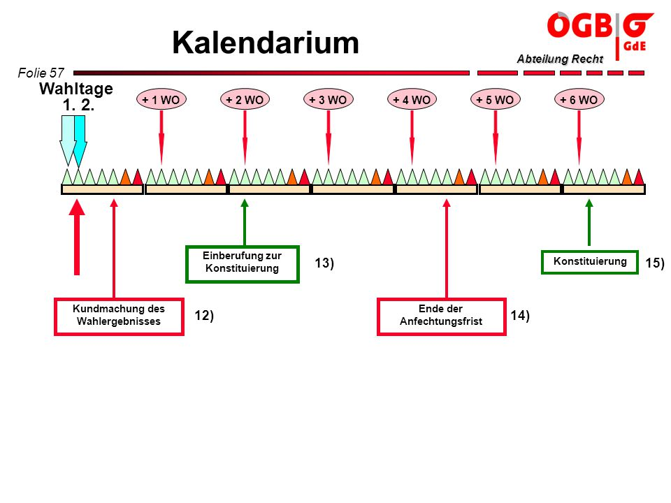 Kalendarium Wahltage 1. 2. 13) 15) 12) 14) + 1 WO + 2 WO + 3 WO + 4 WO