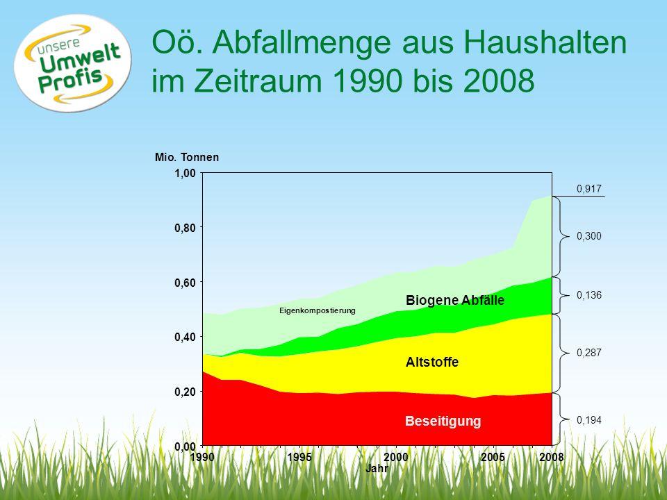 Oö. Abfallmenge aus Haushalten im Zeitraum 1990 bis 2008