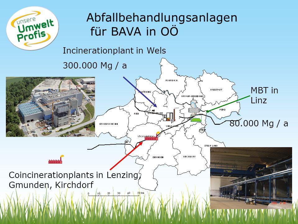 Abfallbehandlungsanlagen für BAVA in OÖ