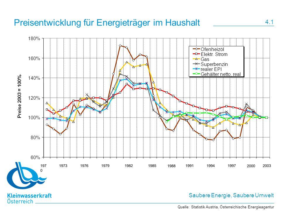 Preisentwicklung für Energieträger im Haushalt
