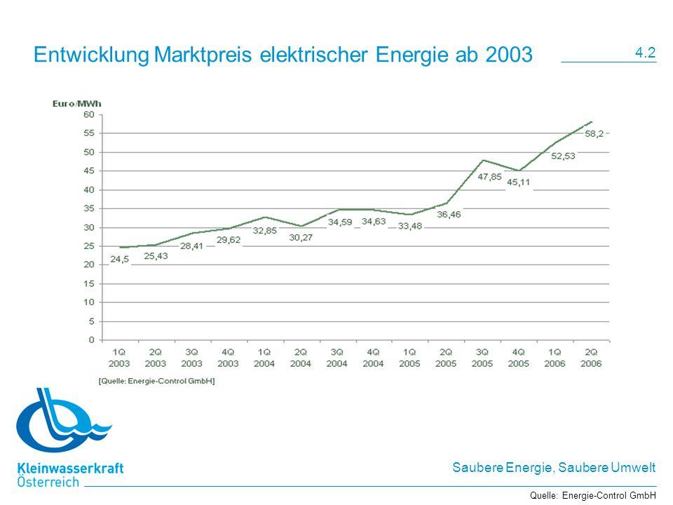 Entwicklung Marktpreis elektrischer Energie ab 2003