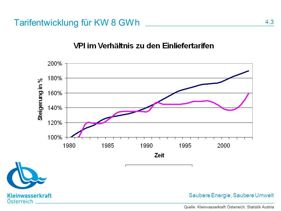 Tarifentwicklung für KW 8 GWh
