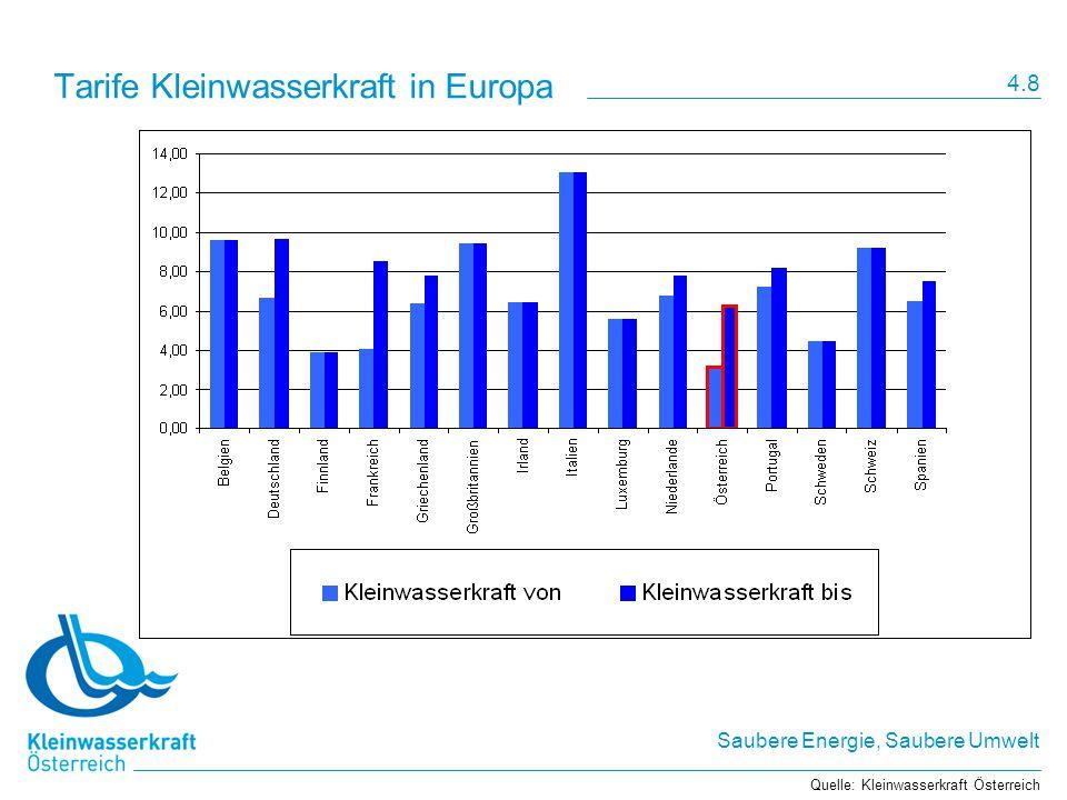Tarife Kleinwasserkraft in Europa