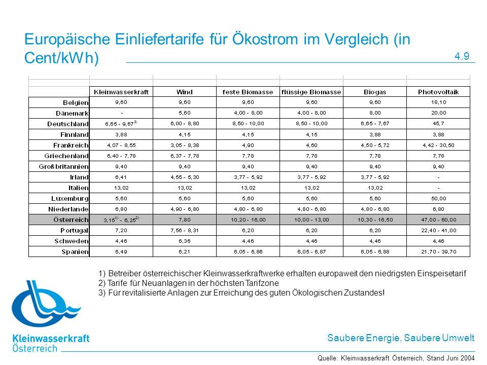 Europäische Einliefertarife für Ökostrom im Vergleich (in Cent/kWh)
