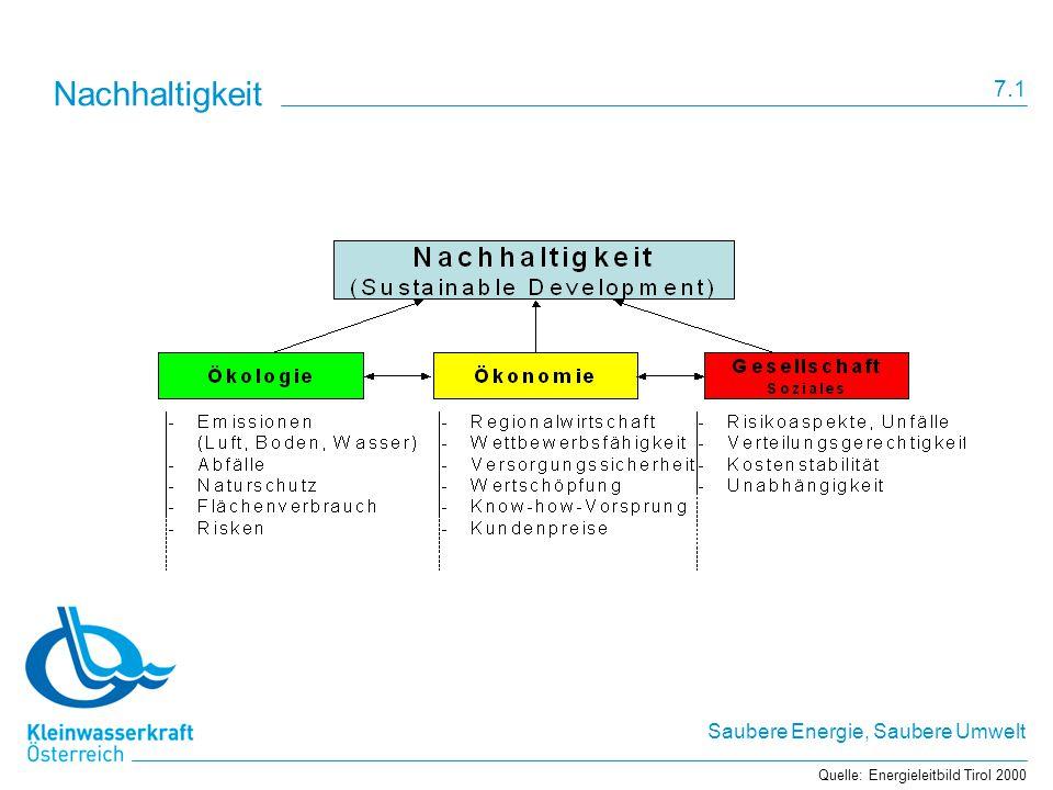 Nachhaltigkeit 7.1 Quelle: Energieleitbild Tirol 2000