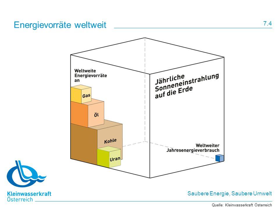Energievorräte weltweit
