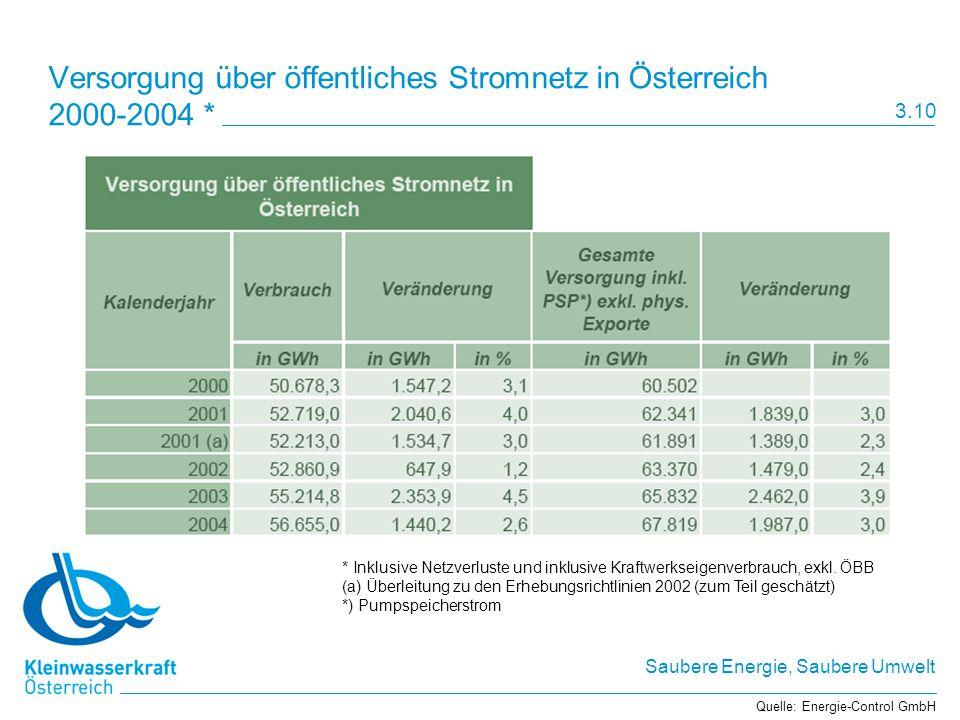 Versorgung über öffentliches Stromnetz in Österreich 2000-2004 *