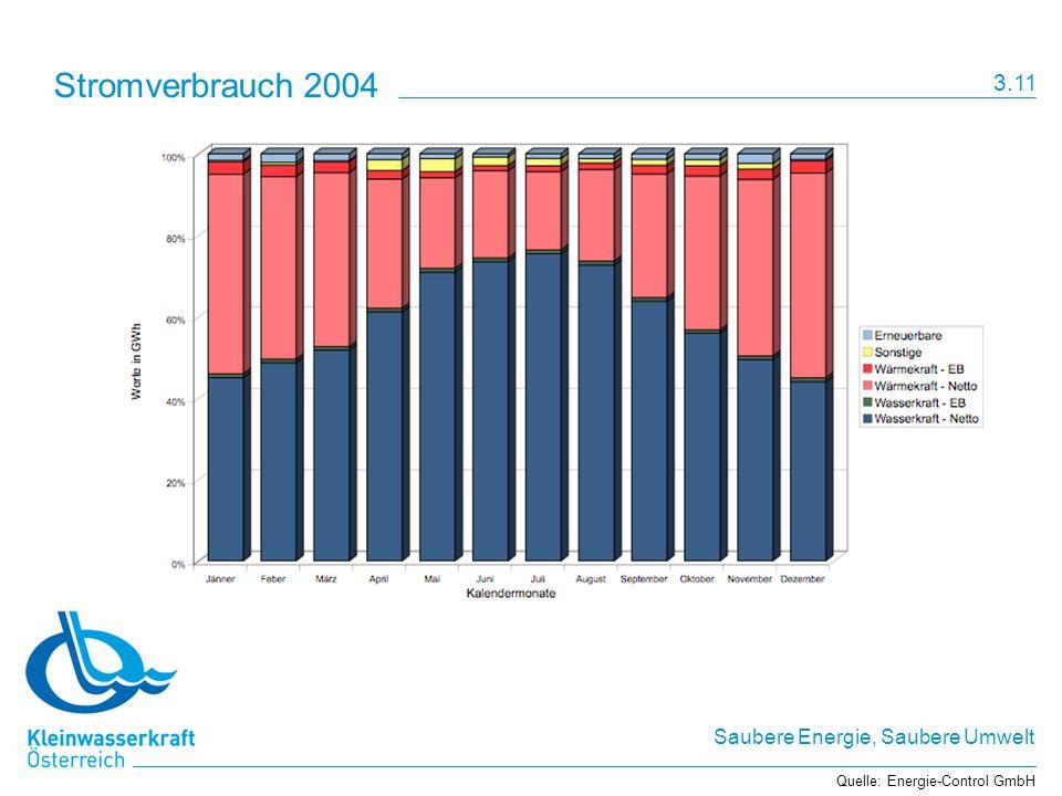 Stromverbrauch 2004 3.11 Quelle: Energie-Control GmbH