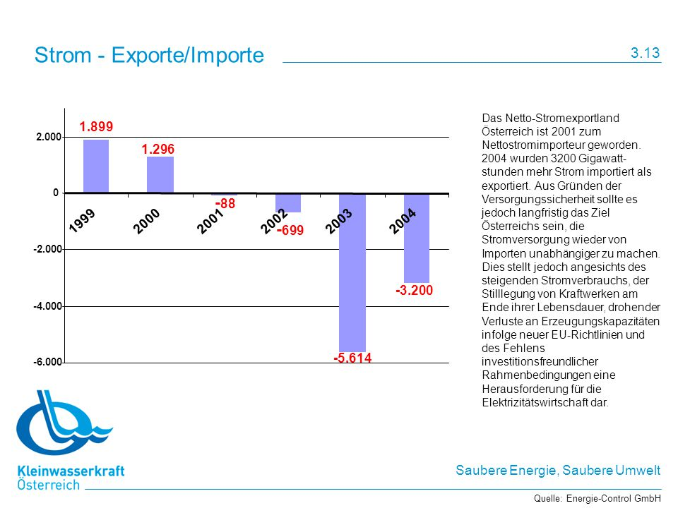 Strom - Exporte/Importe