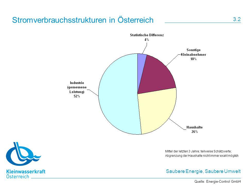 Stromverbrauchsstrukturen in Österreich