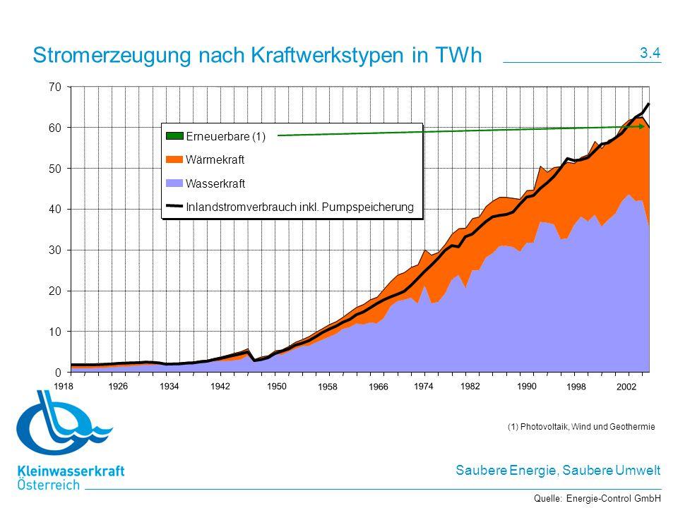 Stromerzeugung nach Kraftwerkstypen in TWh