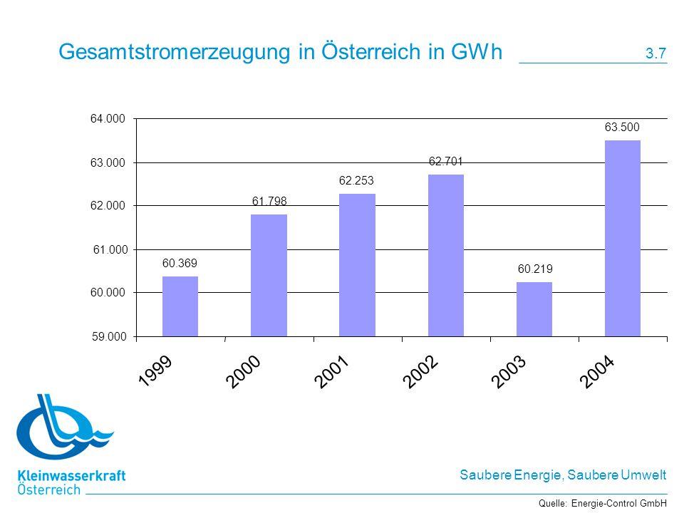 Gesamtstromerzeugung in Österreich in GWh