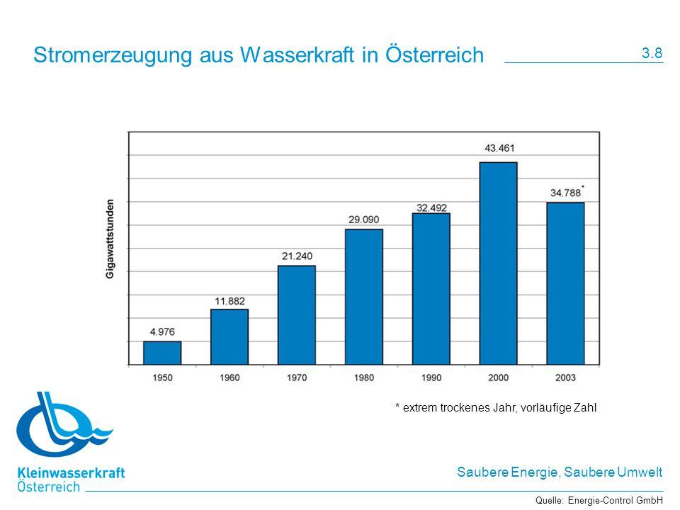 Stromerzeugung aus Wasserkraft in Österreich