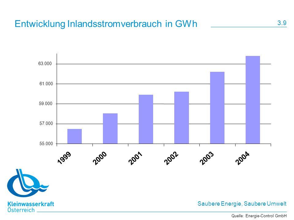 Entwicklung Inlandsstromverbrauch in GWh