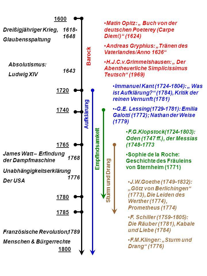 """1600 Matin Opitz: """" Buch von der deutschen Poeterey (Carpe Diem!) (1624) Andreas Gryphius: """"Tränen des Vaterlandes/Anno 1636"""