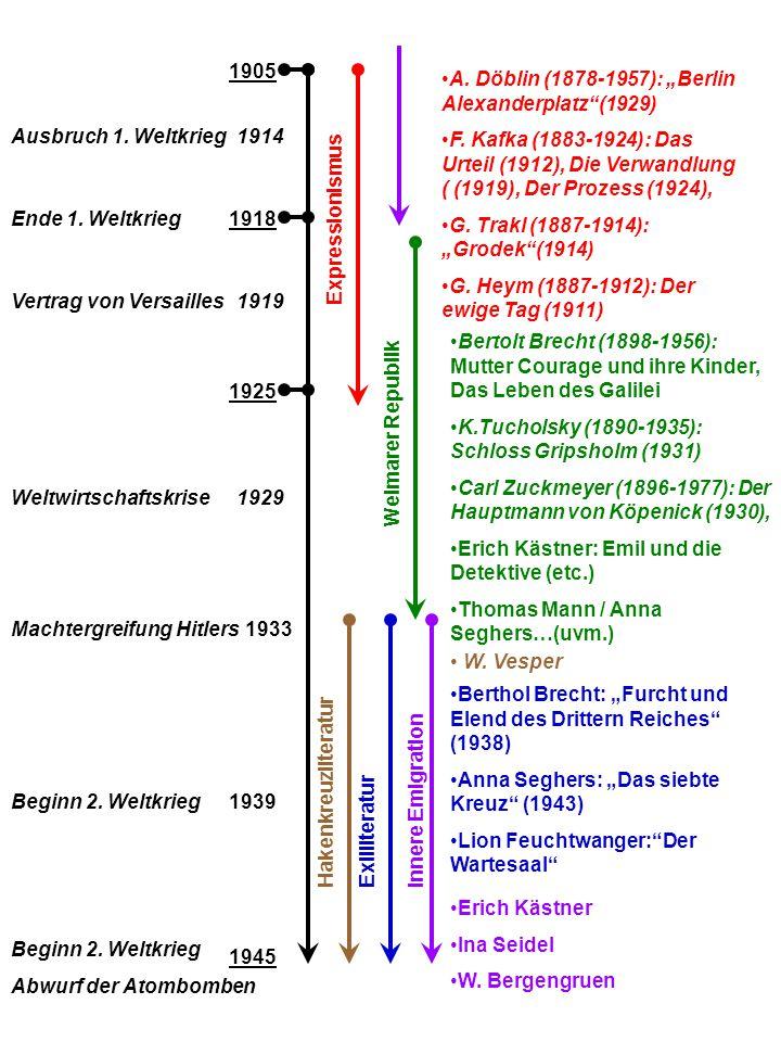 """1905 A. Döblin (1878-1957): """"Berlin Alexanderplatz (1929) F. Kafka (1883-1924): Das Urteil (1912), Die Verwandlung ( (1919), Der Prozess (1924),"""