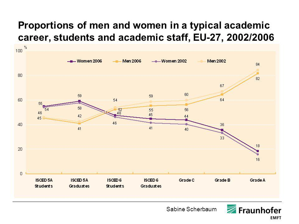 Proportions of men and women in a typical academic career, students and academic staff, EU-27, 2002/2006