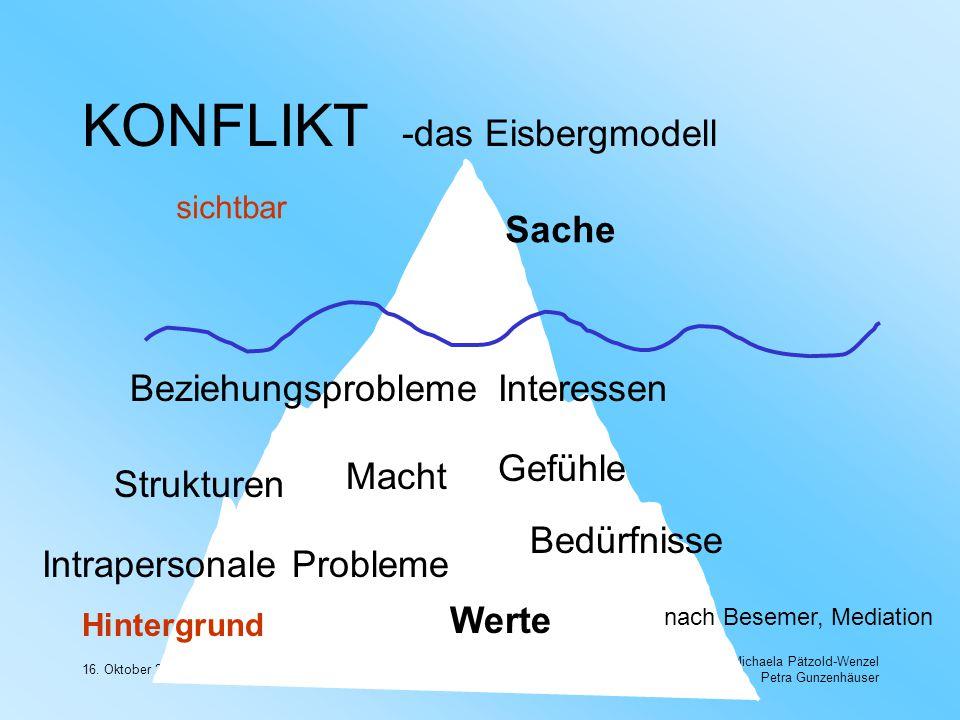 KONFLIKT -das Eisbergmodell