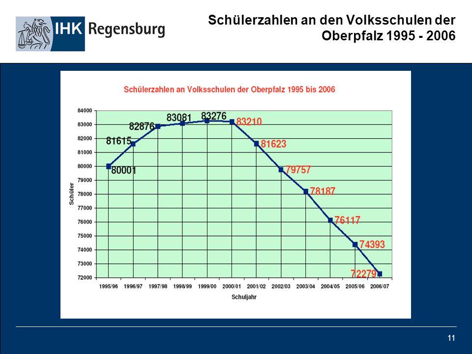 Schülerzahlen an den Volksschulen der Oberpfalz 1995 - 2006