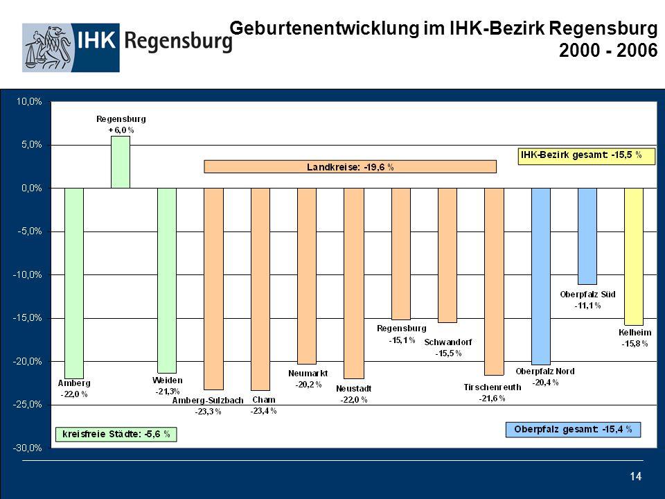 Geburtenentwicklung im IHK-Bezirk Regensburg 2000 - 2006