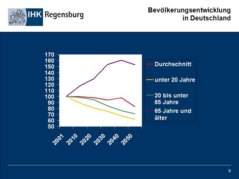 Bevölkerungsentwicklung in Deutschland