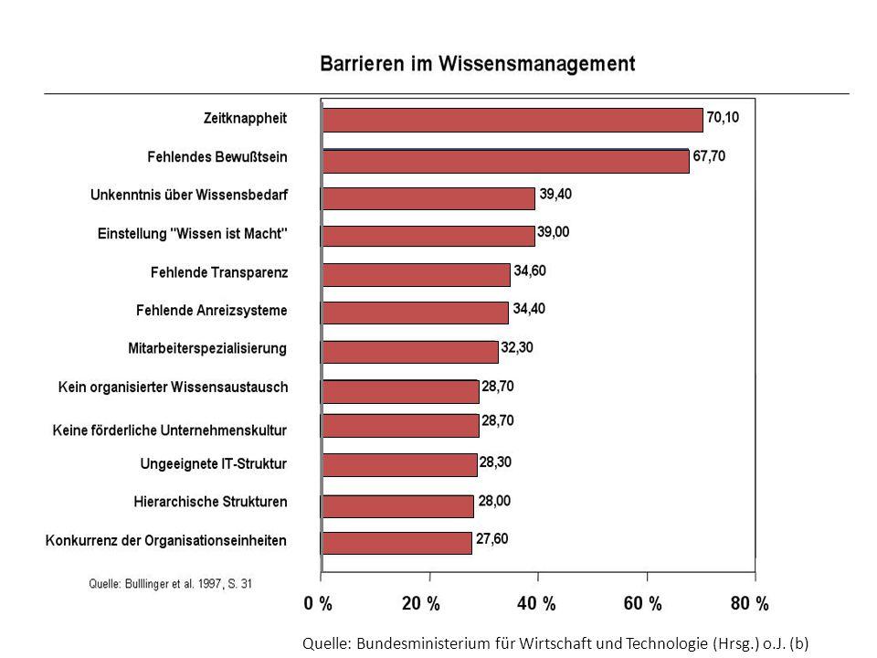 Quelle: Bundesministerium für Wirtschaft und Technologie (Hrsg. ) o. J