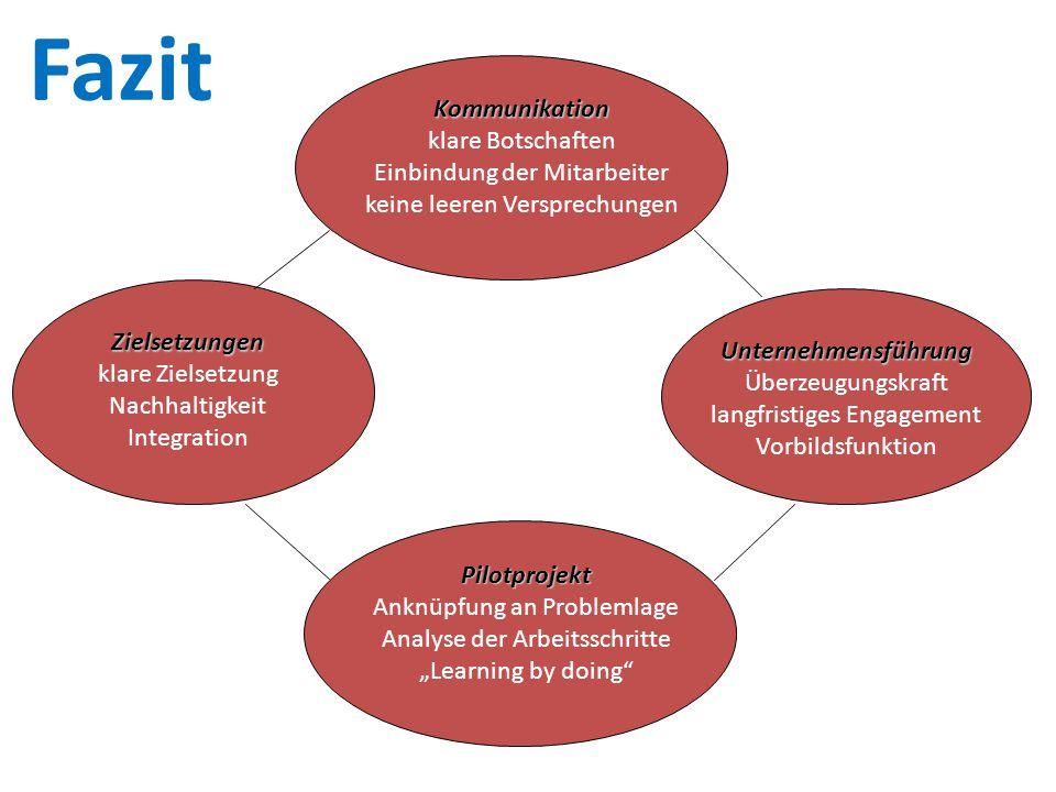 Zielsetzungen klare Zielsetzung Nachhaltigkeit Integration