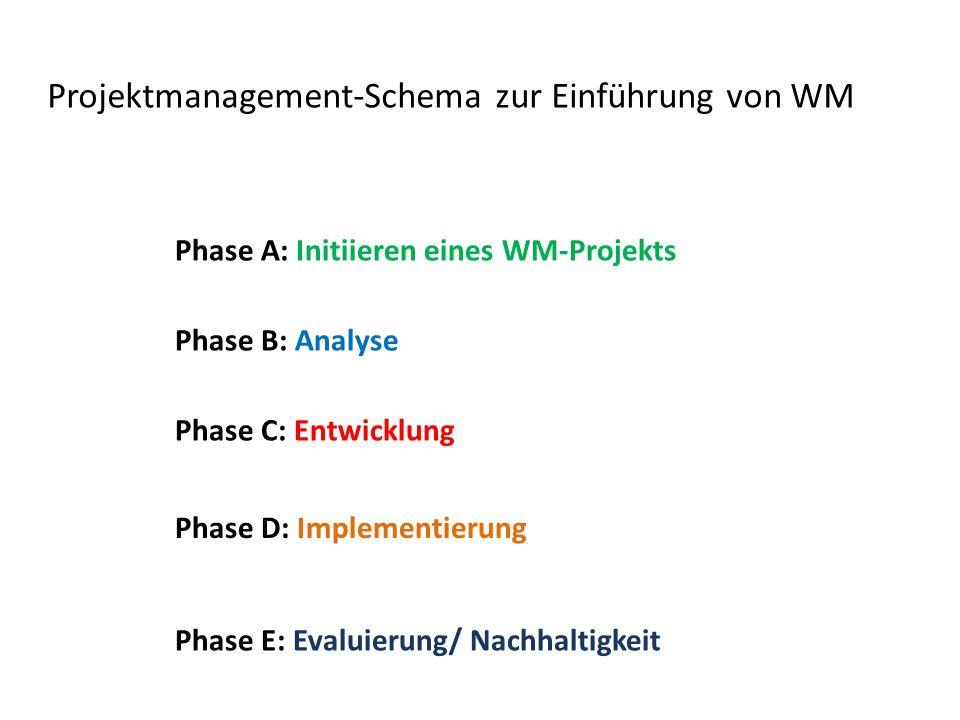 Projektmanagement-Schema zur Einführung von WM