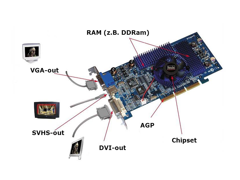 RAM (z.B. DDRam) VGA-out AGP SVHS-out Chipset DVI-out
