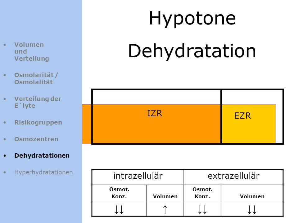 Hypotone Dehydratation ↓↓ ↑ IZR EZR intrazellulär extrazellulär