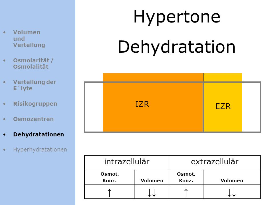 Hypertone Dehydratation ↑ ↓↓ IZR EZR intrazellulär extrazellulär