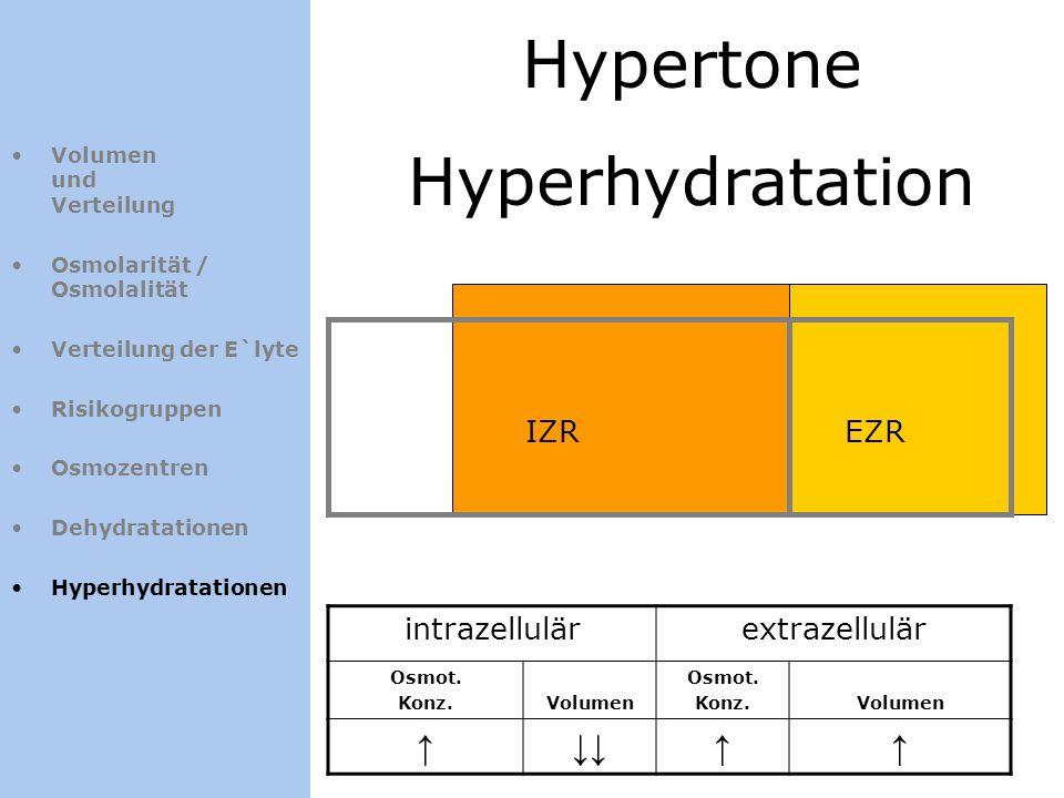 Hypertone Hyperhydratation ↑ ↓↓ IZR EZR intrazellulär extrazellulär