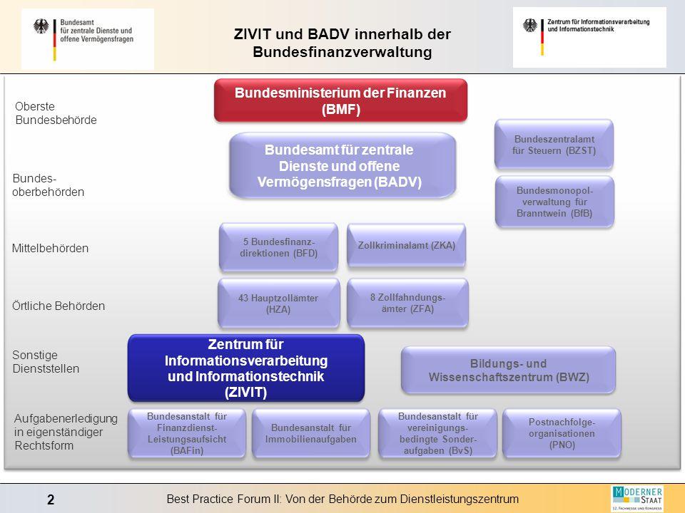 ZIVIT und BADV innerhalb der Bundesfinanzverwaltung