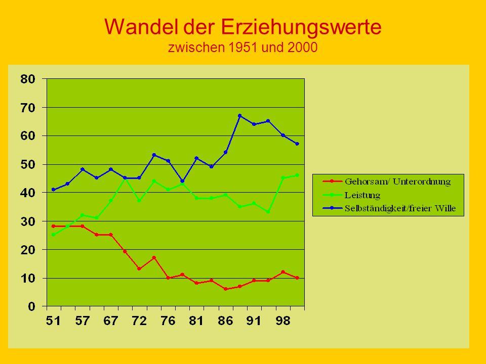 Wandel der Erziehungswerte zwischen 1951 und 2000