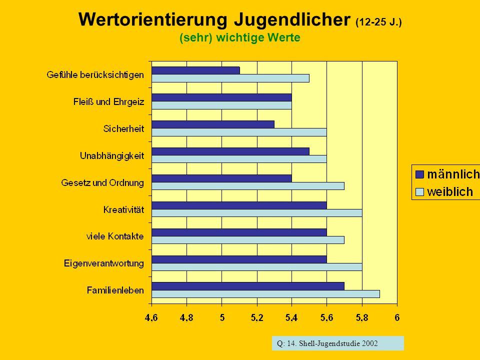 Wertorientierung Jugendlicher (12-25 J.) (sehr) wichtige Werte