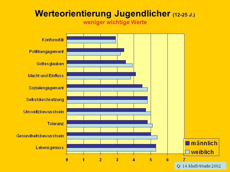 Werteorientierung Jugendlicher (12-25 J.) weniger wichtige Werte