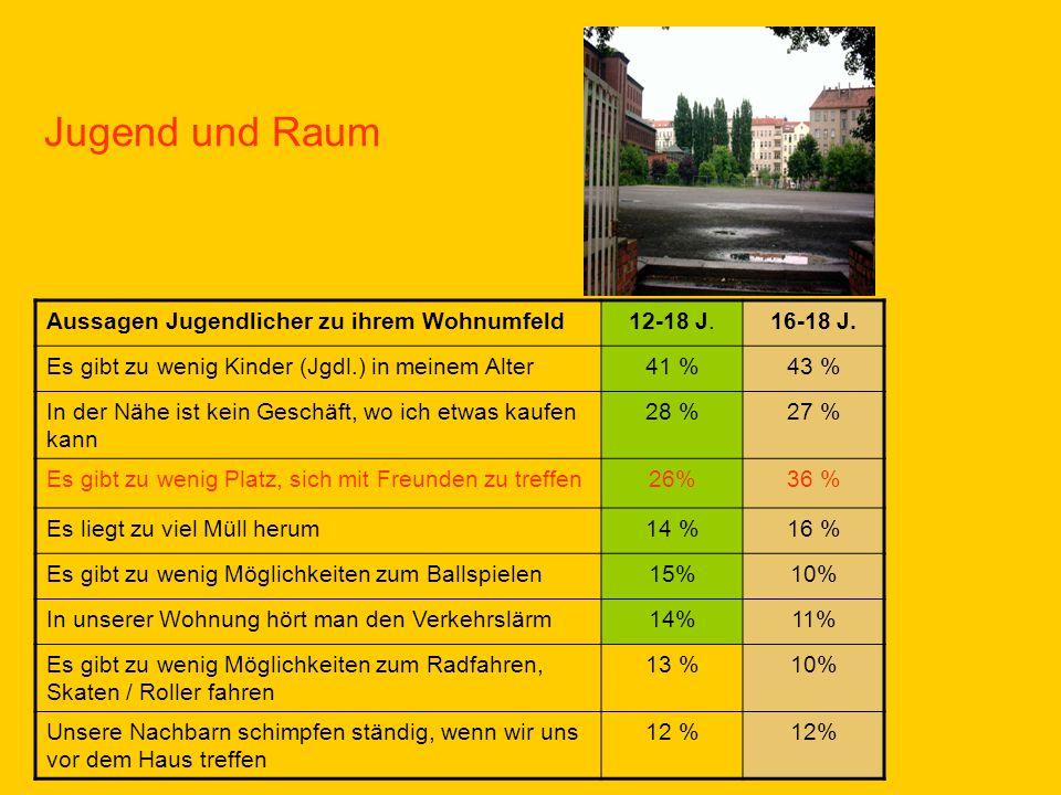 Jugend und Raum Aussagen Jugendlicher zu ihrem Wohnumfeld 12-18 J.
