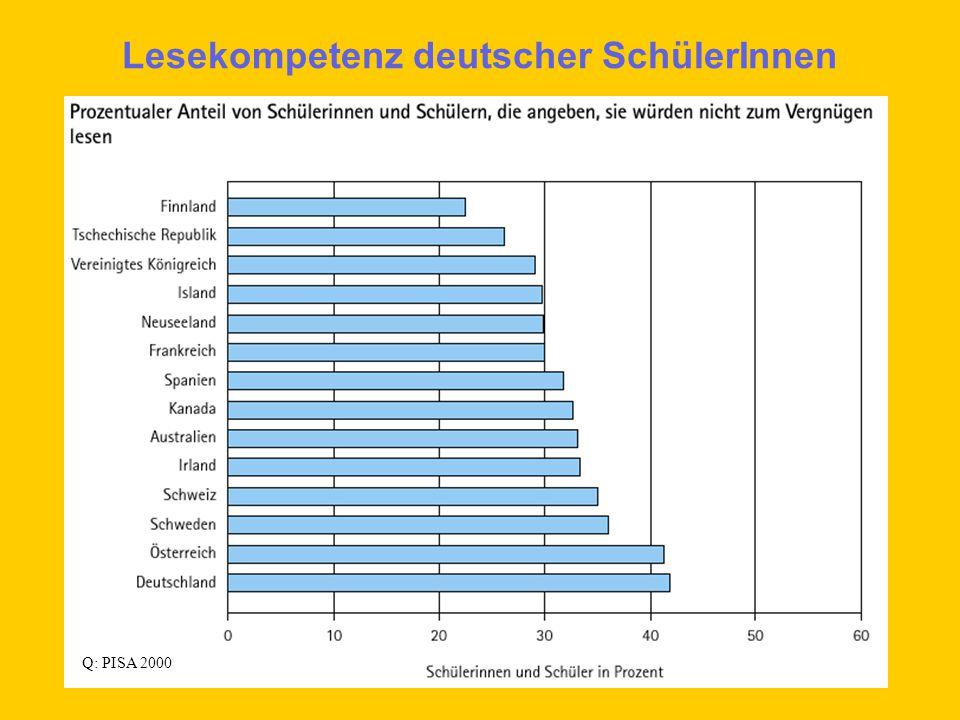 Lesekompetenz deutscher SchülerInnen