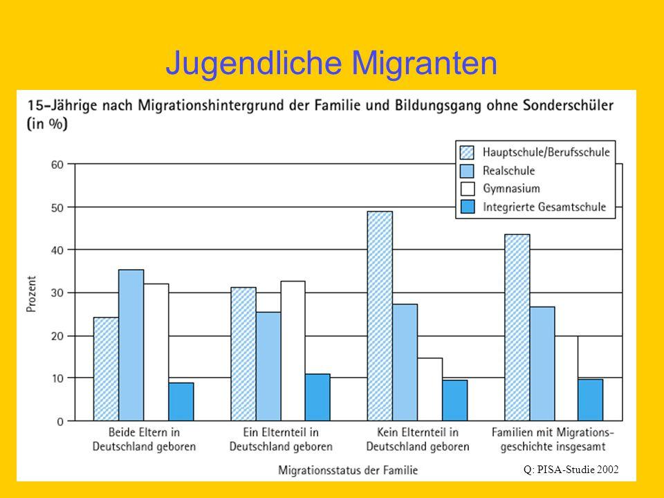 Jugendliche Migranten