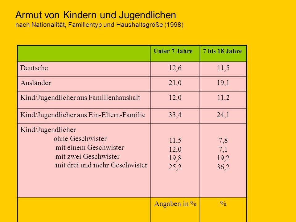 Armut von Kindern und Jugendlichen nach Nationalität, Familientyp und Haushaltsgröße (1998)