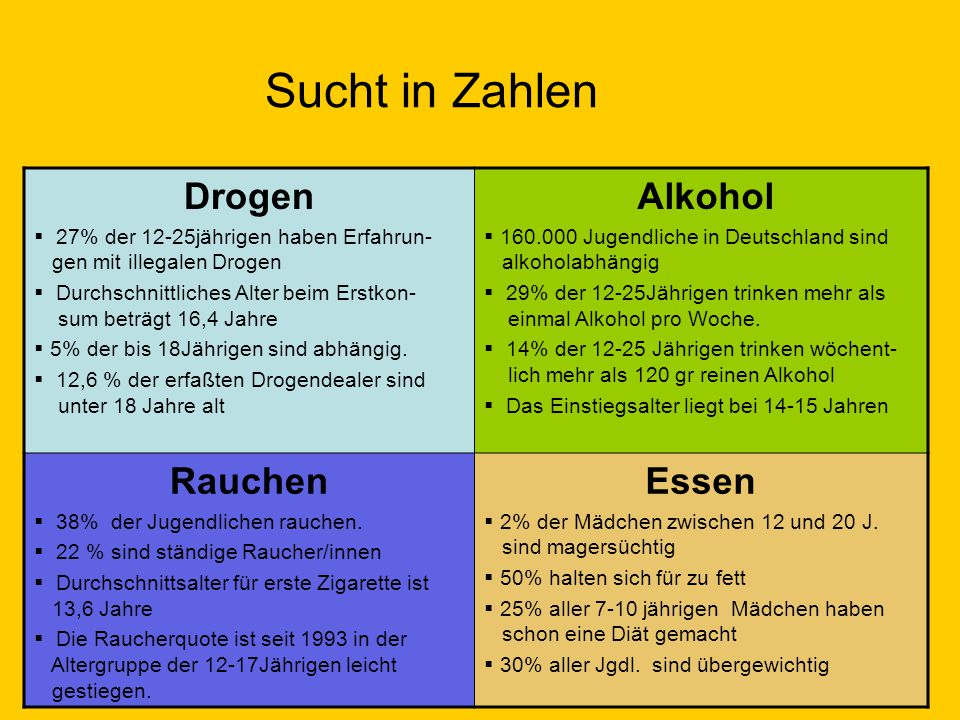 Sucht in Zahlen Drogen Alkohol Rauchen Essen