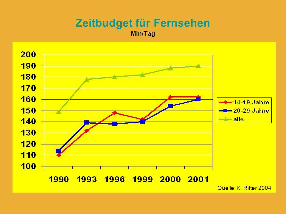 Zeitbudget für Fernsehen Min/Tag