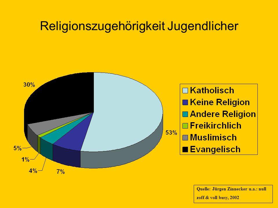 Religionszugehörigkeit Jugendlicher
