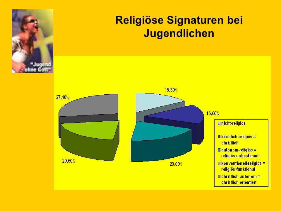 Religiöse Signaturen bei Jugendlichen