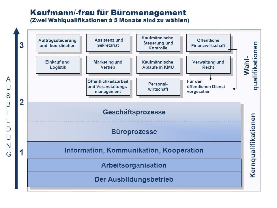 Kaufmann/-frau für Büromanagement (Zwei Wahlqualifikationen á 5 Monate sind zu wählen)